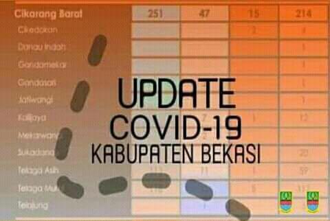 Data Terbaru Kasus Aktif Covid-19 di Bekasi Turun Tersisa 155